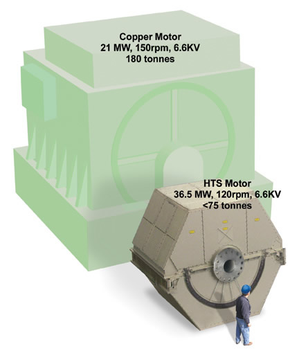 Figure 2: Illustration to show size difference and increased power output for HTS 36.5 MW ship propulsion motor.  Courtesy of AMSC & Northrup Grumman (2009).