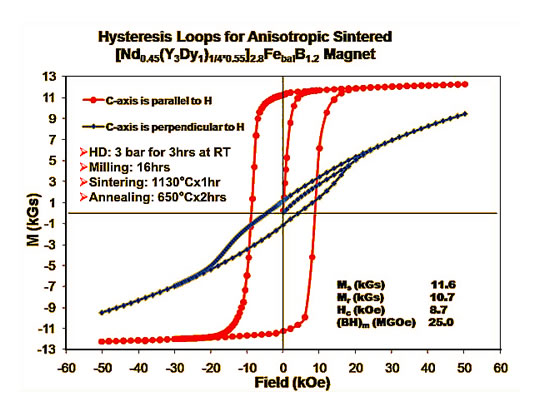 Figure 1: M-H hysteresis loop for MRE-Fe-B type permanent magnet materials. Courtesy of Ames Labs (2009).
