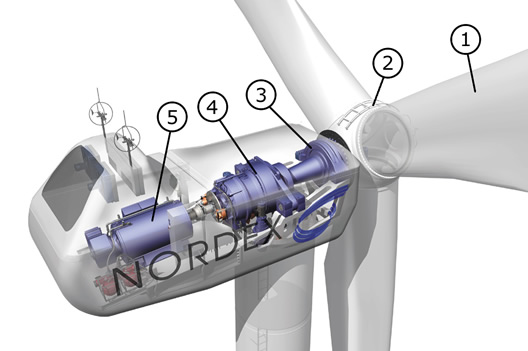 Figure 1: Conventional commercial-scale wind turbine. 1 - blade; 2 - hub; 3 - rotor bearing; 4 - gearbox; 5 - generator. Courtesy of Nordex GmbH (2008).
