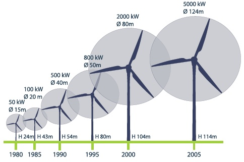 The Trend in Increasing Wind Turbine Size (EWEA 2007)