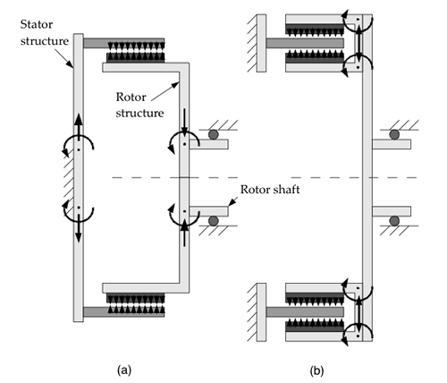 Figure 1: a) schematic of a conventional permanent magnet, radial flux generator, and b) the NGenTech C core machine. From Mueller & McDonald (2008).