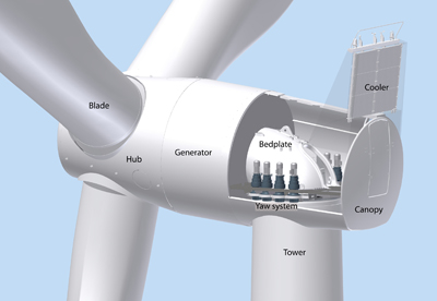 Siemens direct drive permanent magnet generator wind turbine